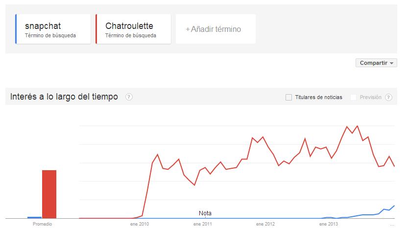 Google trends españa