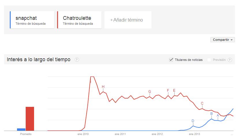 Búsquedas Google trends mundo